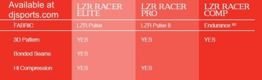 Speedo LZR Elite, Pro, Comp